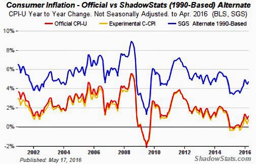 ConsumerInflation