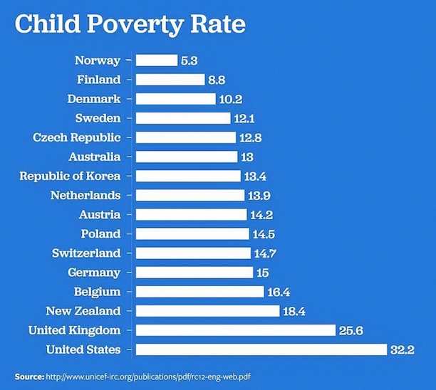 ChildPoverty